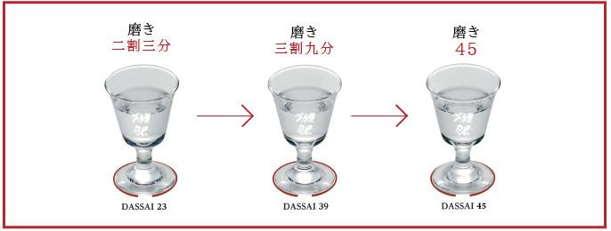 飲み比べる際は23→39→45の順番でお試しください