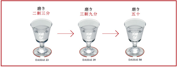 飲み比べる際は23→39→50の順番でお試しください